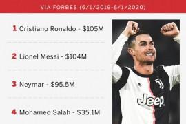 2019年福布斯体育收入榜:费德勒第一,C罗第二,梅西第三